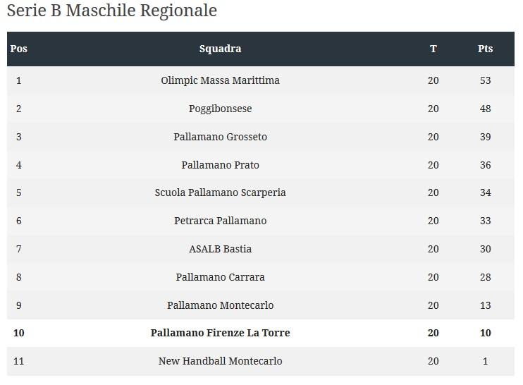 serieb Maschile 2014 2015